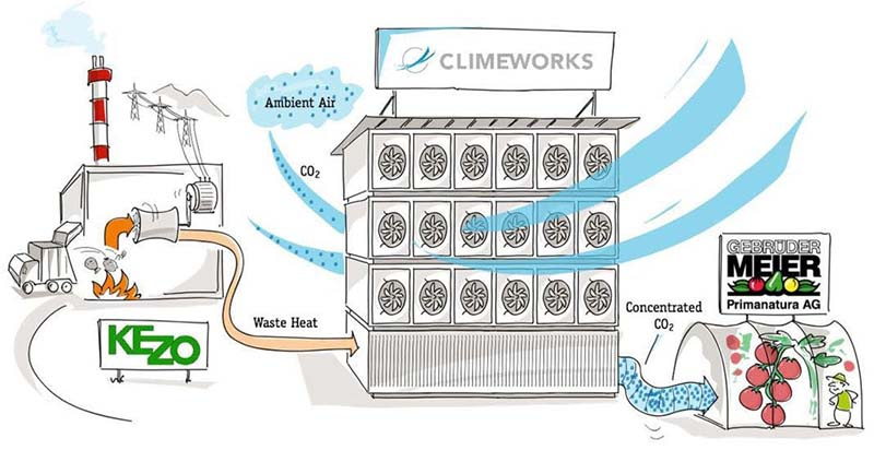 Climeworks Co2 Filter